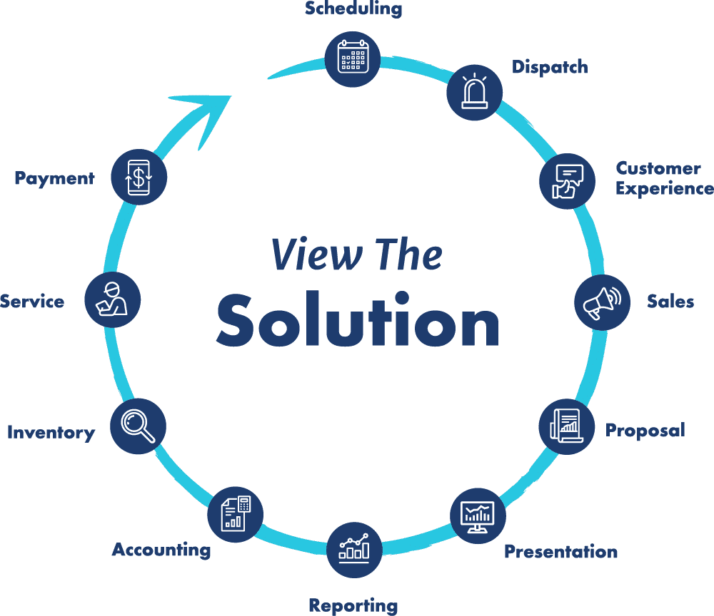 view the solution flow diagram